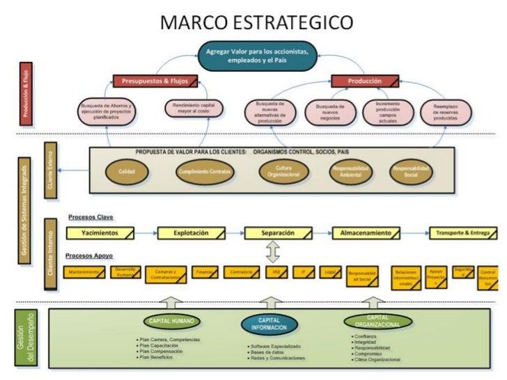 marco estrat gico synergy rh slideshare net marco estrategico pdf marco estrategico pdf