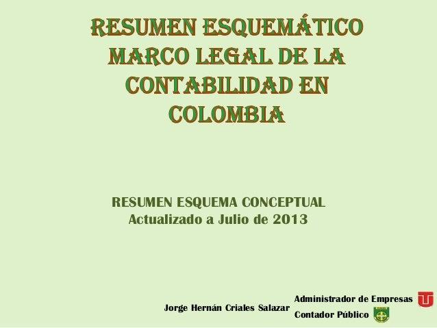 RESUMEN ESQUEMA CONCEPTUAL Actualizado a Julio de 2013 Jorge Hernán Criales Salazar Administrador de Empresas Contador Púb...