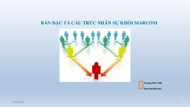 7/29/2016 1 Trương Đức Vinh Marcom Director BẢN ĐẶC TẢ CẤU TRÚC NHÂN SỰ KHỐI MARCOM