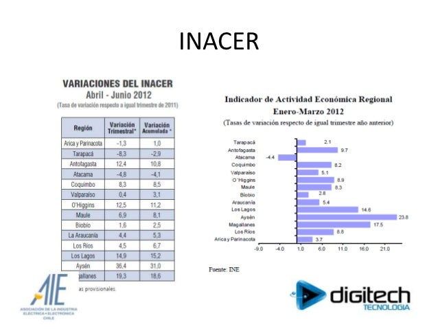 INACER
