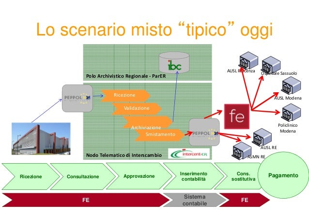 Sistema Integrato •Cooperazione ed integrazione dei sistemi delle AUSL •sistemi contabili/documentali •sistemi di autentic...