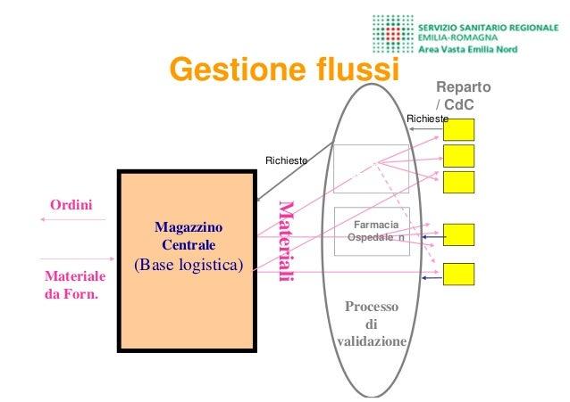 Magazzino Centrale (Base logistica) Farmacia Ospedale 1 Reparto / CdC Materiale da Forn. Processo di validazione Materiali...