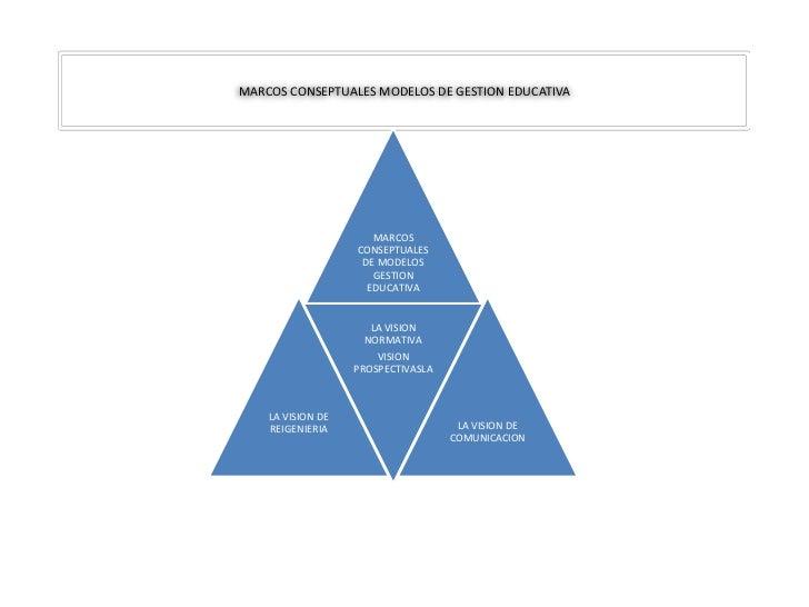 MARCOS CONSEPTUALES MODELOS DE GESTION EDUCATIVA                      MARCOS                   CONSEPTUALES               ...