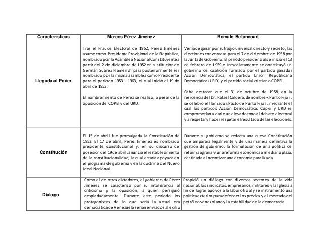 Caracteristicas del Gobierno de Marcos Perez Jimenez y El Gobierno de…