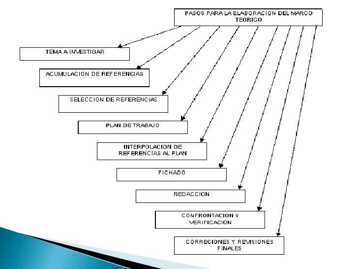 Marco Teorico Slide 1