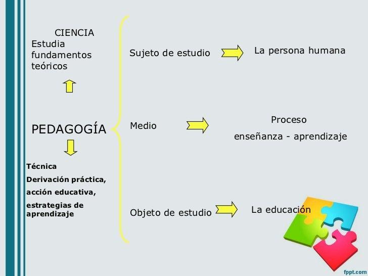 CIENCIA Estudia                       Sujeto de estudio       La persona humana fundamentos teóricos                      ...
