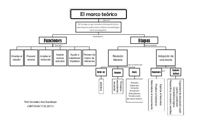 El marco teórico                                                                                            ¿Que es?      ...