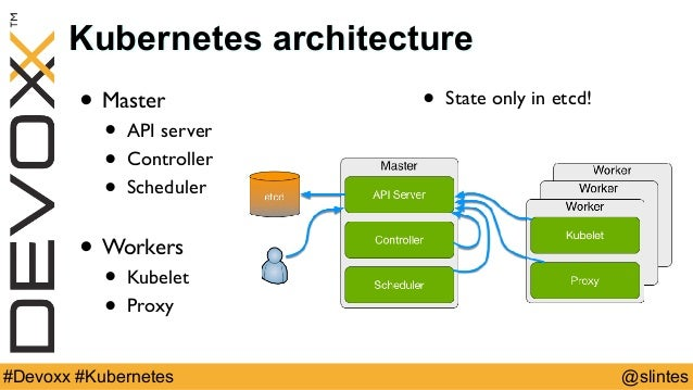 Marc sluiter 15 kubernetes features in 15 minutes for Architecture kubernetes