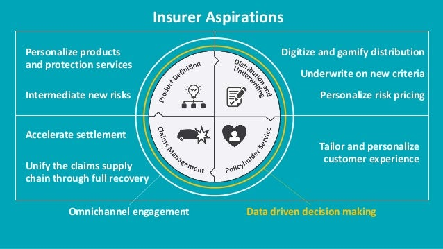 Role of Technology in the Evolution of P&C Insurance ...