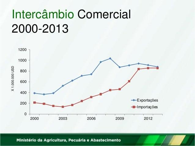 Intercâmbio Comercial 2000-2013 0 200 400 600 800 1000 1200 2000 2003 2006 2009 2012 Exportações Importações X1.000.000USD