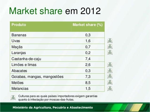 Market share em 2012 Produto Market share (%) Bananas 0,3 Uvas 1,6 Maçãs 0,7 Laranjas 0,2 Castanha-de-caju 7,4 Limões e li...