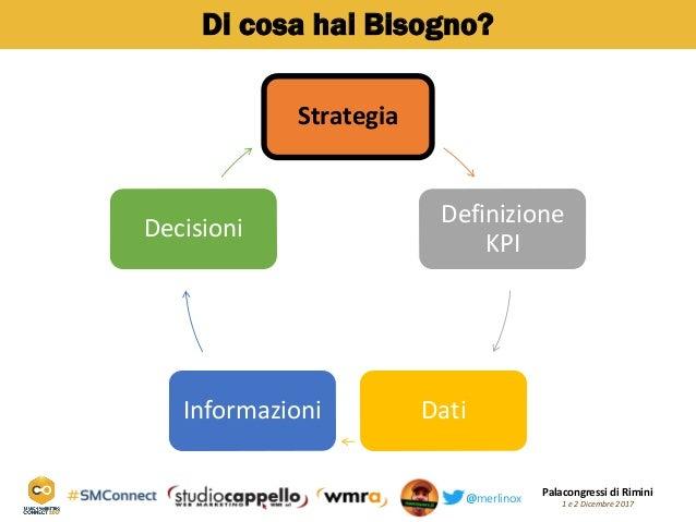 Palacongressi di Rimini 1 e 2 Dicembre 2017@merlinox Di cosa hai Bisogno? Strategia Definizione KPI DatiInformazioni Decis...