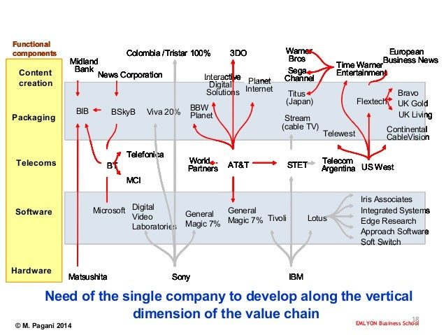 bskyb value chain Warner, bskyb, cable, telco, telecoms, strategy, pay tv who should read cxo,  strategists  figure 3: summary of netflix's impacts along the value chain.