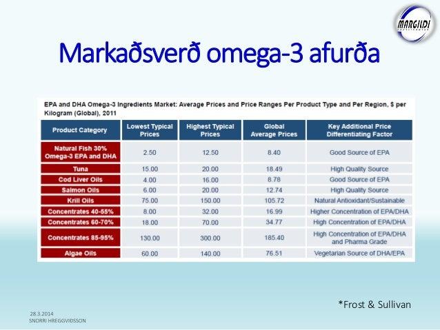 Markaðsverð omega-3 afurða *Frost & Sullivan