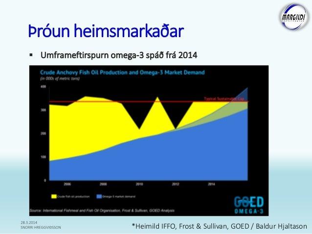 Þróunheimsmarkaðar  Umframeftirspurn omega-3 spáð frá 2014 *Heimild IFFO, Frost & Sullivan, GOED / Baldur Hjaltason