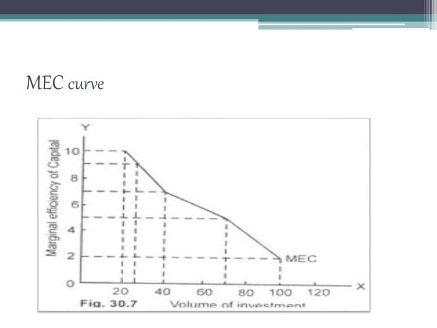 Marginal efficiency of capital 11 ccuart Images