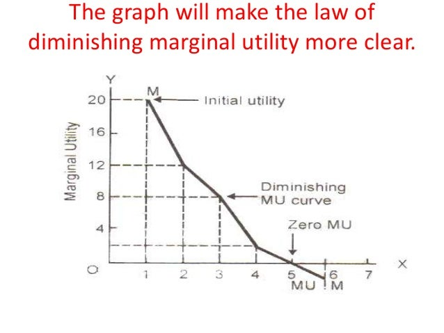 marginal utility Advertisements: according to the law of diminishing marginal utility, marginal utility of a good diminishes as an individual consumes more units of a good in other words, as a consumer.