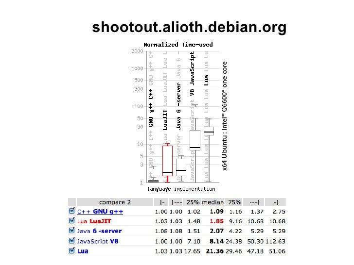 LuaJIT 2 luajit.org  • x86, x86_64 • Потрясающая скорость! • Полная совместимость со стандартом • Отличия в недокументиров...