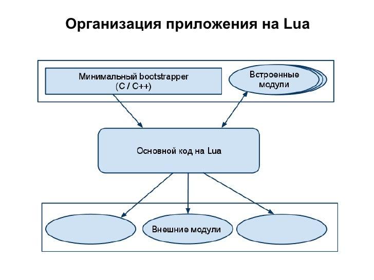 Организация многопоточного     приложения на Lua