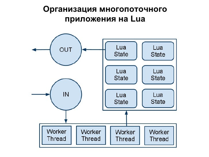 Где достать библиотеки?  • LuaRocks   luarocks.org  • Lua For Windows   code.google.com/p/luaforwindows