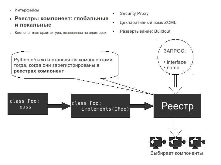 ●   Интерфейсы                                                         ●   Security Proxy ●   Реестры компонент: глобальны...