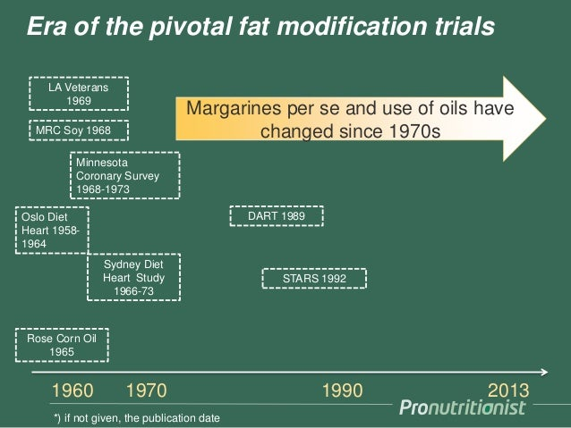 1960 1970 1990 2013 Era of the pivotal fat modification trials Oslo Diet Heart 1958- 1964 MRC Soy 1968 STARS 1992 Minnesot...