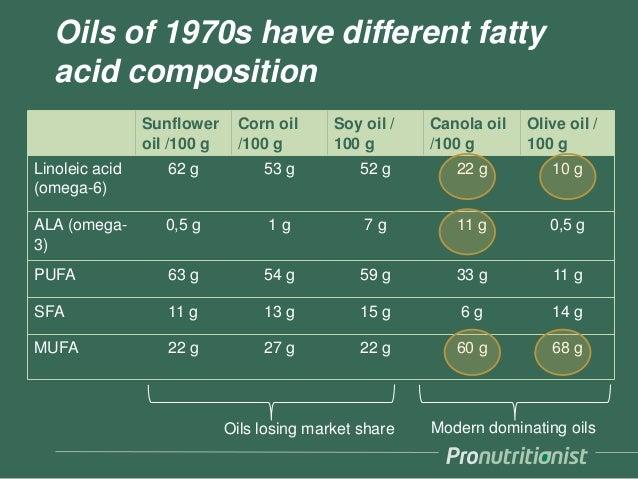 Sunflower oil /100 g Corn oil /100 g Soy oil / 100 g Canola oil /100 g Olive oil / 100 g Linoleic acid (omega-6) 62 g 53 g...