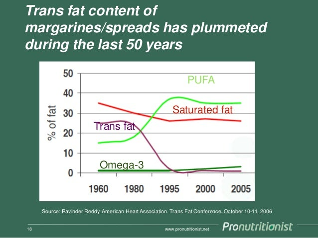 Trans fat content of margarines/spreads has plummeted during the last 50 years www.pronutritionist.net18 Source: Ravinder ...