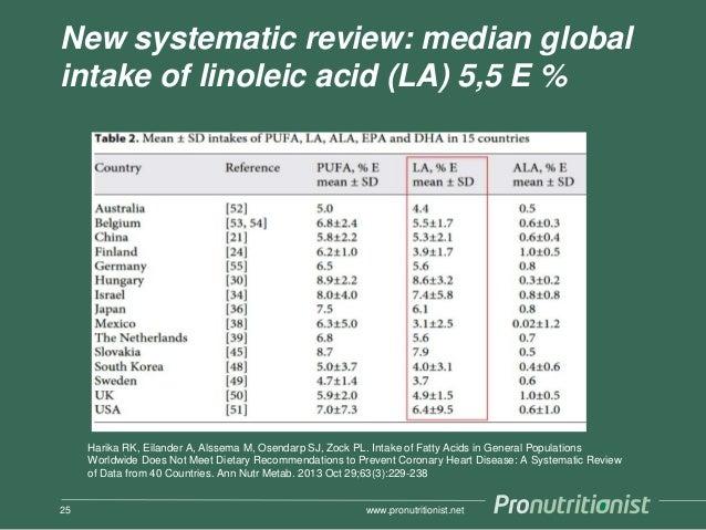 New systematic review: median global intake of linoleic acid (LA) 5,5 E % www.pronutritionist.net25 Harika RK, Eilander A,...