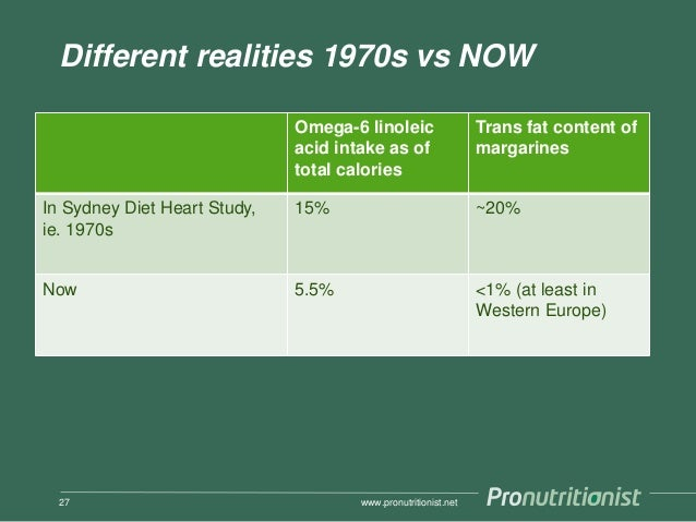 Different realities 1970s vs NOW Omega-6 linoleic acid intake as of total calories Trans fat content of margarines In Sydn...