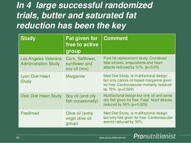 In 4 large successful randomized trials, butter and saturated fat reduction has been the key Study Fat given for free to a...