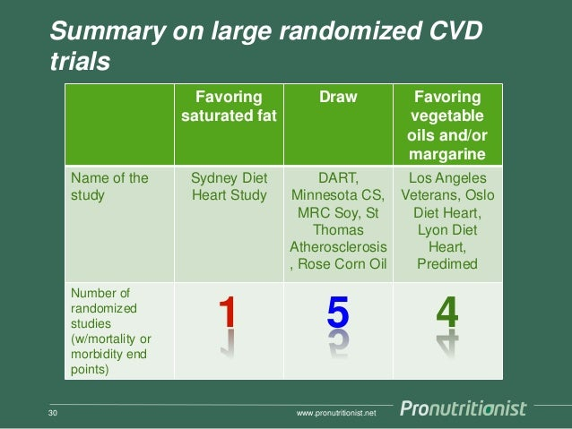 Summary on large randomized CVD trials Favoring saturated fat Draw Favoring vegetable oils and/or margarine Name of the st...