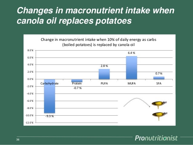 Changes in macronutrient intake when canola oil replaces potatoes 36 -9.3 % -0.7 % 2.8 % 6.4 % 0.7 % -12.0 % -10.0 % -8.0 ...