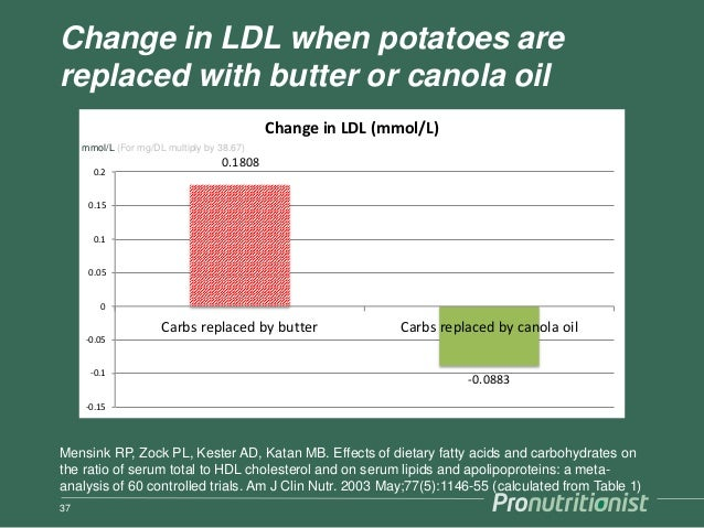 Change in LDL when potatoes are replaced with butter or canola oil 37 0.1808 -0.0883 -0.15 -0.1 -0.05 0 0.05 0.1 0.15 0.2 ...
