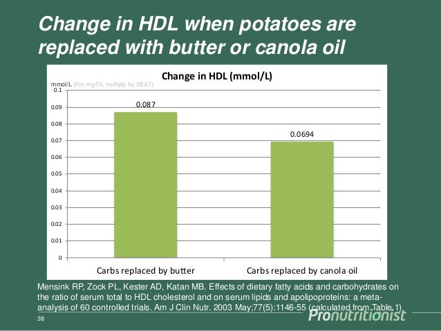 Change in HDL when potatoes are replaced with butter or canola oil 38 0.087 0.0694 0 0.01 0.02 0.03 0.04 0.05 0.06 0.07 0....