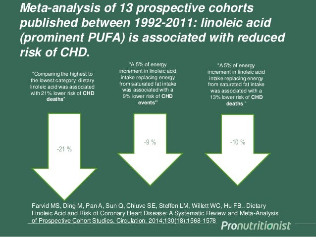 """1.1.2016 43 -21 % -9 % """"Comparing the highest to the lowest category, dietary linoleic acid was associated with 21% lower ..."""