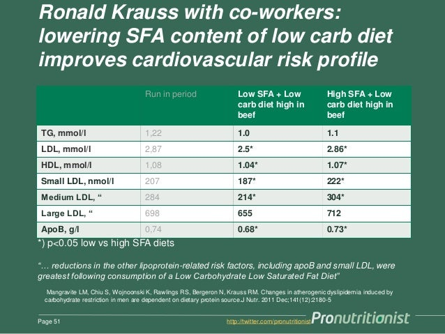 Ronald Krauss with co-workers: lowering SFA content of low carb diet improves cardiovascular risk profile Run in period Lo...