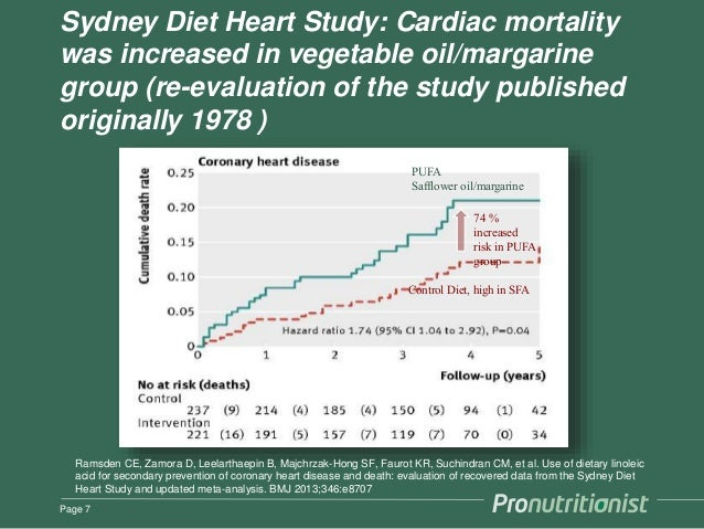 Sydney Diet Heart Study: Cardiac mortality was increased in vegetable oil/margarine group (re-evaluation of the study publ...