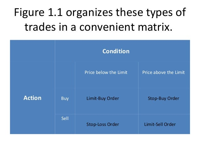 types of orders in stock market pdf