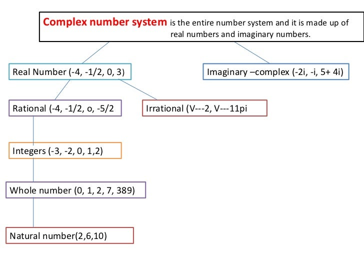 Marh algebra lesson – Real Number System Worksheet