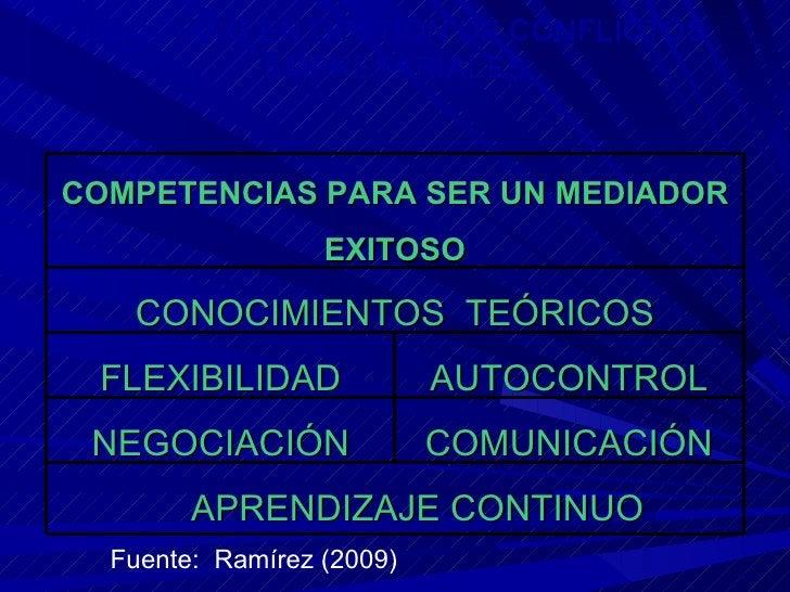 Fuente:  Ramírez (2009) COMPETENCIAS PARA SER UN MEDIADOR EXITOSO CONOCIMIENTOS  TEÓRICOS FLEXIBILIDAD AUTOCONTROL NEGOCIA...
