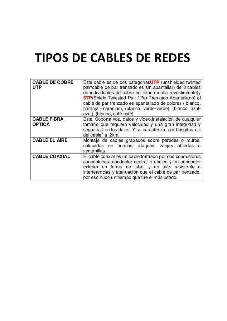 -3810690880TIPOS DE CABLES DE REDES0TIPOS DE CABLES DE REDES<br />CABLE DE COBRE UTPEste cable es de dos categorías UTP (u...