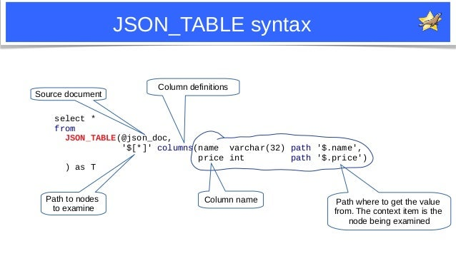 20 JSON_TABLE syntax select * from JSON_TABLE(@json_doc, '$[*]' columns(name varchar(32) path '$.name', price int path '$....