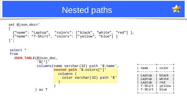 """22 Nested paths set @json_doc=' [ {""""name"""": """"Laptop"""", """"colors"""": [""""black"""", """"white"""", """"red""""] }, {""""name"""": """"T-Shirt"""", """"colors"""": ..."""