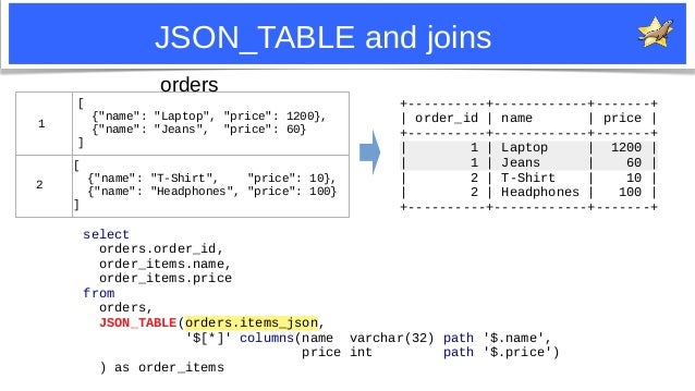 27 JSON_TABLE and joins select orders.order_id, order_items.name, order_items.price from orders, JSON_TABLE(orders.items_j...