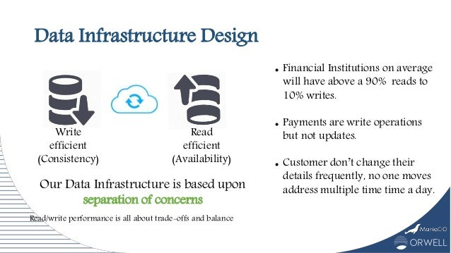 Data Infrastructure Design Our Data Infrastructure is based upon separation of concerns Write efficient (Consistency) Read...