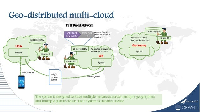 Geo-distributed multi-cloud Local Registry System Make Payment USA Instance ID Local Registry System UK Instance ID Accoun...