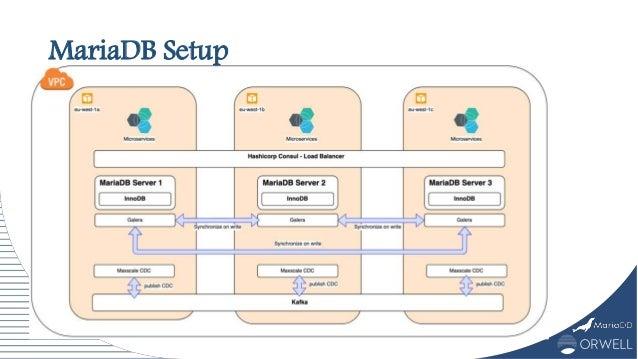 MariaDB Setup