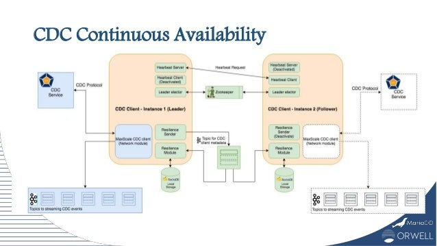 CDC Continuous Availability