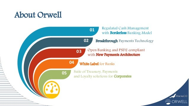 About Orwell 01 02 03 04 05 Regulated Cash Management with Borderless Banking Model Breakthrough Payments Technology Open ...